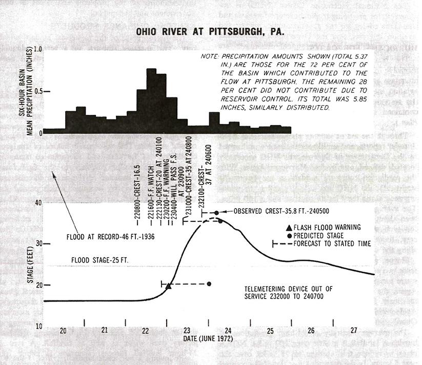Ohio River at Pittsburgh NOAA Report June 1972
